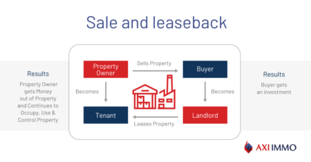 Sale and leaseback – an option to raise capital